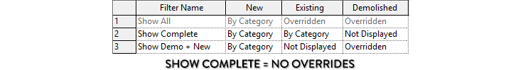 show complete no overrides